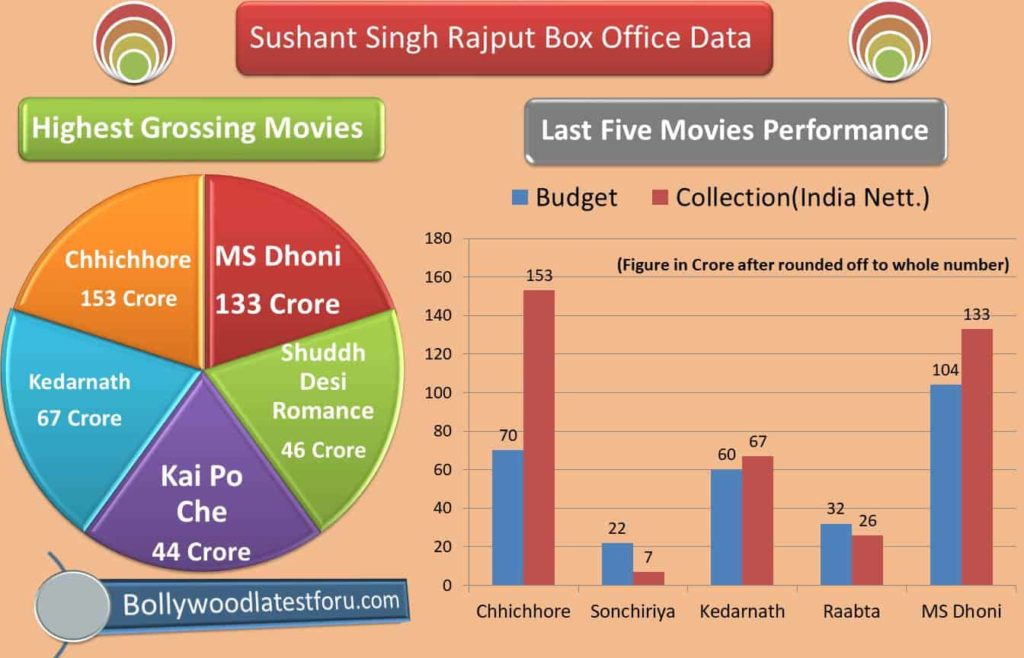 sushant singh rajput highest grossing movies