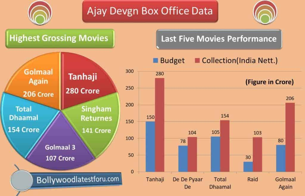 Ajay-Devgn-Highest-Grossing-Movies-Infographics